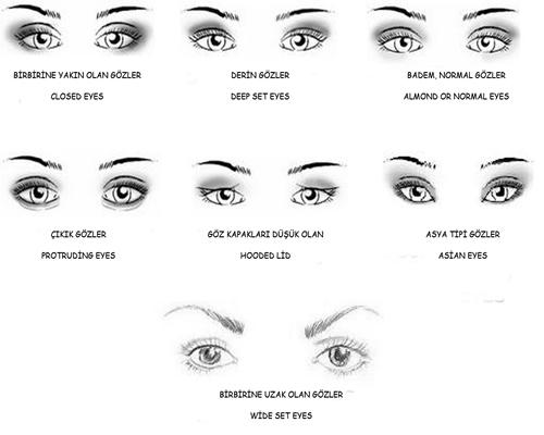 gözlerin tipleri